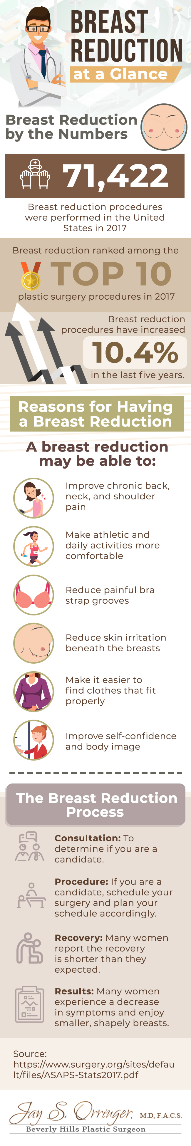 Breast reduction infographic